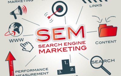 SEM:Metode Marketing Berbayar dari Search Engine